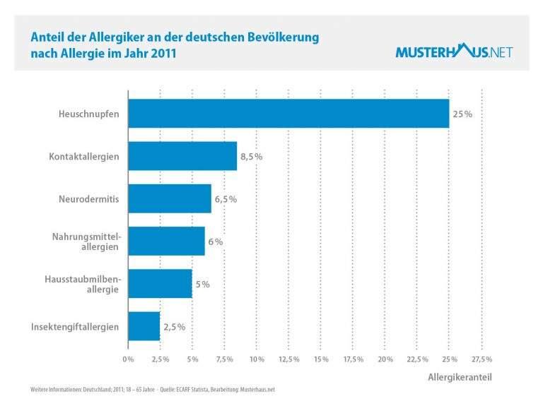 Grafik zu den Allergikern in Deutschland