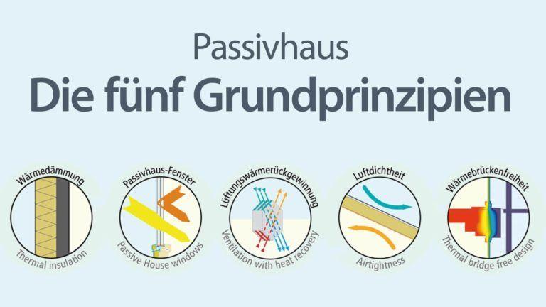 Passivhaus - Die 5 Grundprinzipien