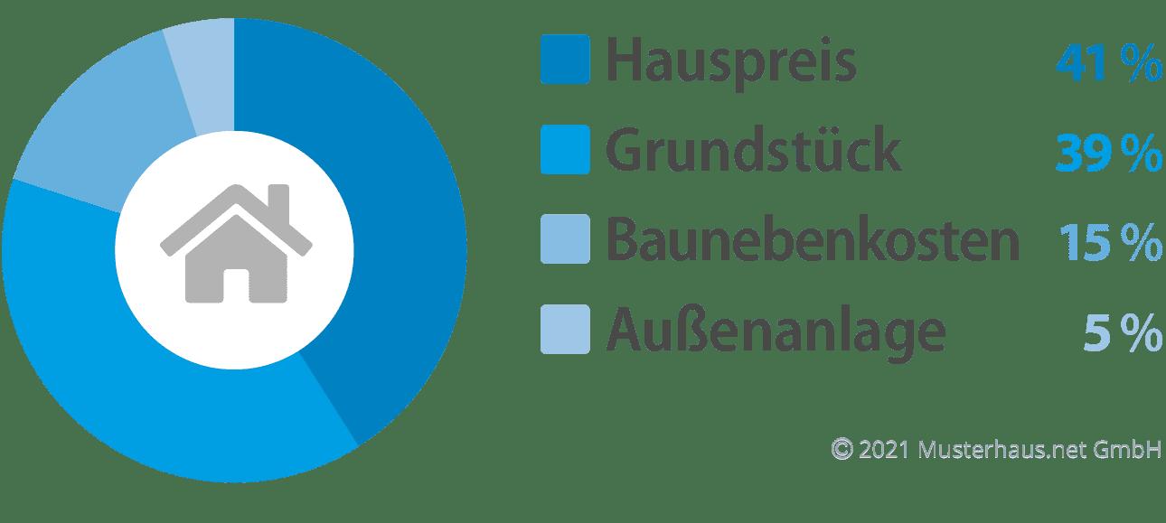 Kostenfaktoren beim Bau eines Bungalows - Beispiel 1