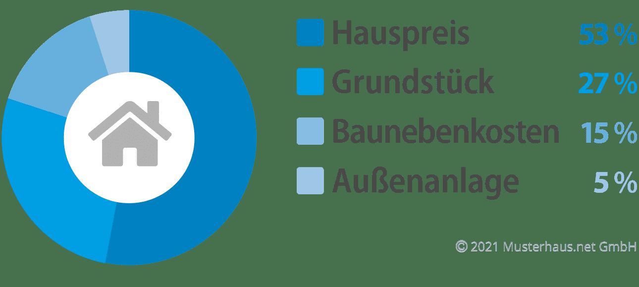 Kostenfaktoren beim Bau eines Bungalows  - Beispiel 3