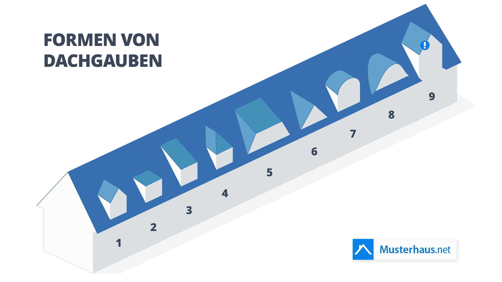 Dachgauben Infografik