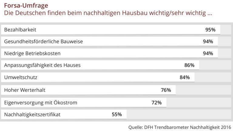DFH Trendbarometer 2016