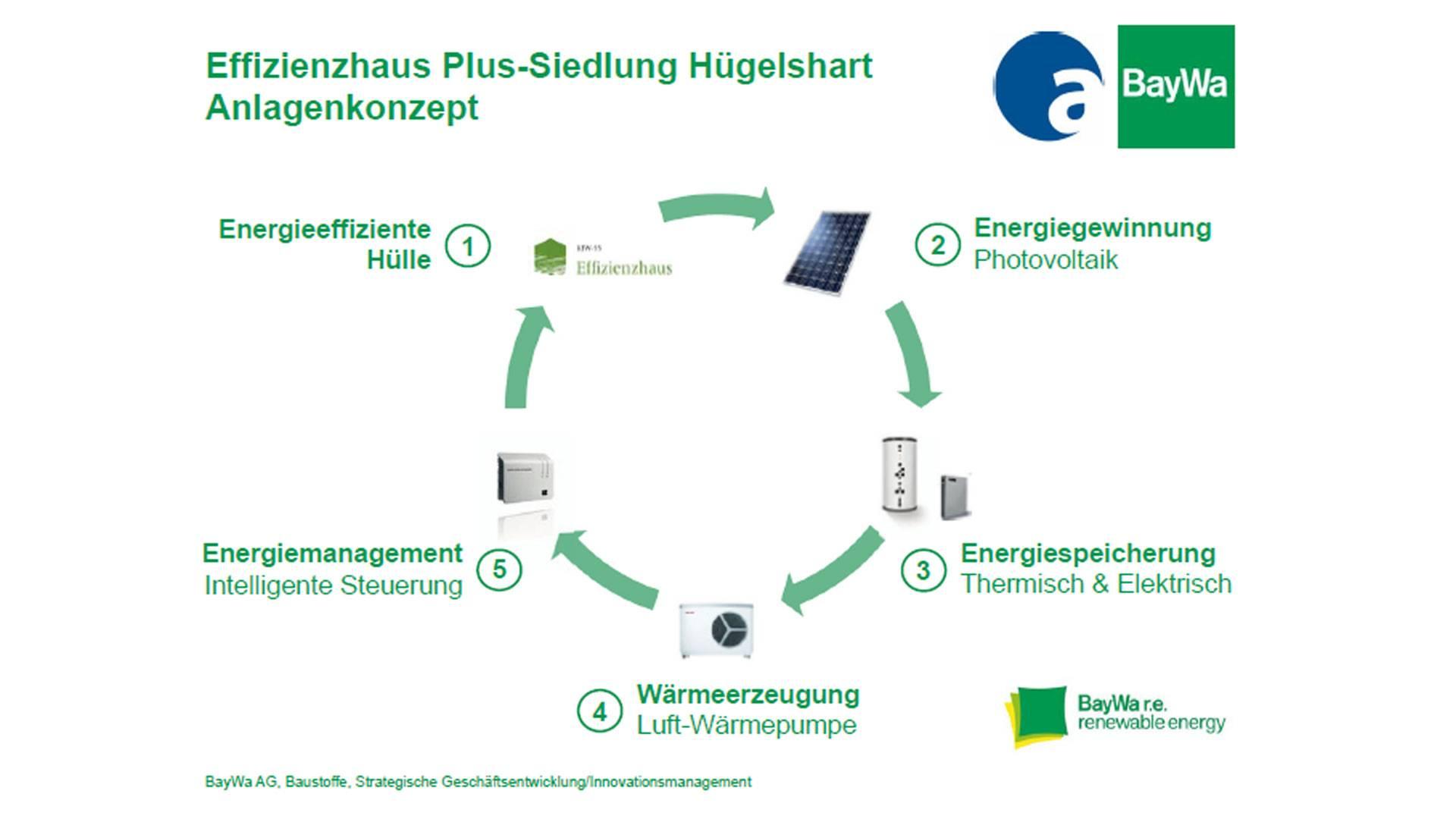 Effizienzhaus Plus-Siedlung Anlagenkonzept