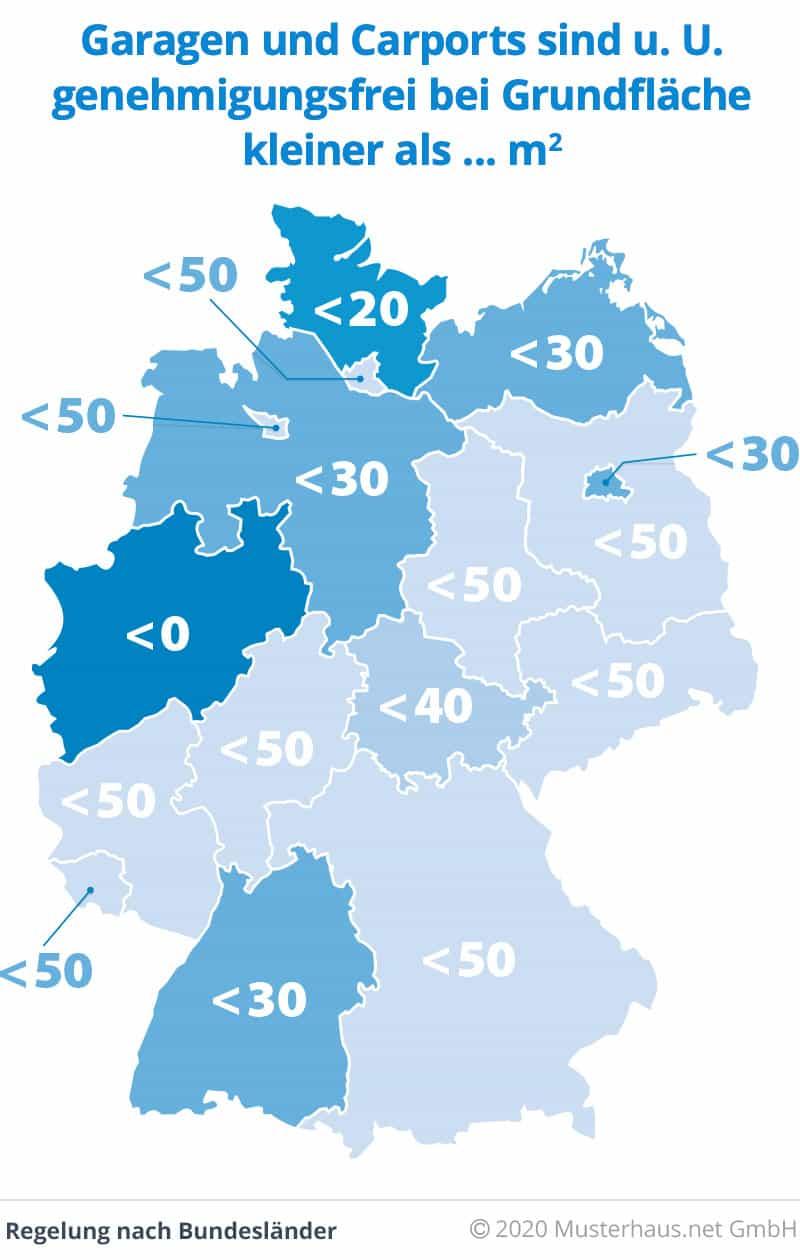 Infografik zur genehmigungsfreien Grundfläche bei Garagen in Deutschland
