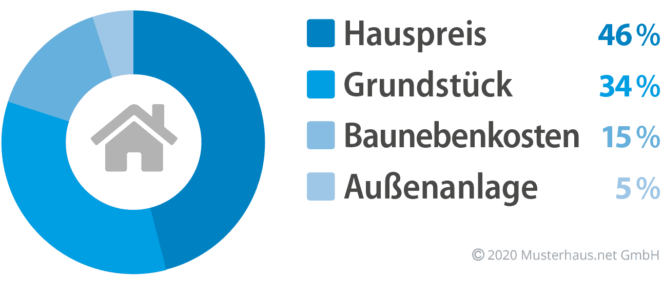 Kostenfaktoren beim Hausbau - Beispiel 1