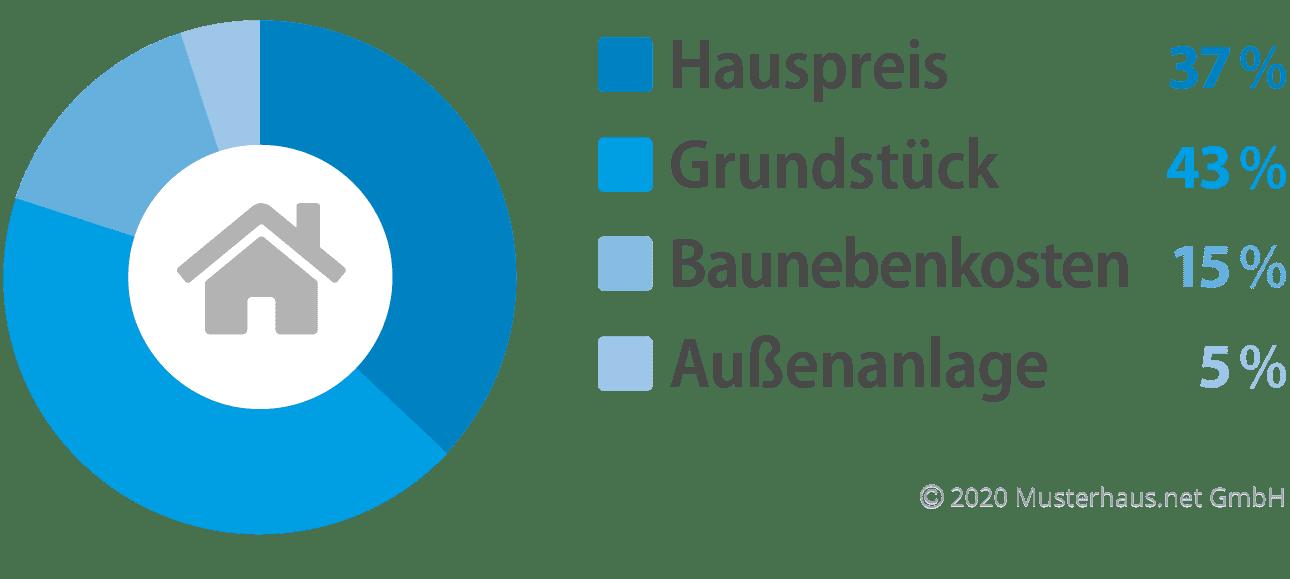 Kostenfaktoren beim Hausbau - Beispiel 3