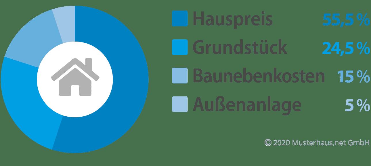 Kostenfaktoren beim Hausbau - Beispiel 4