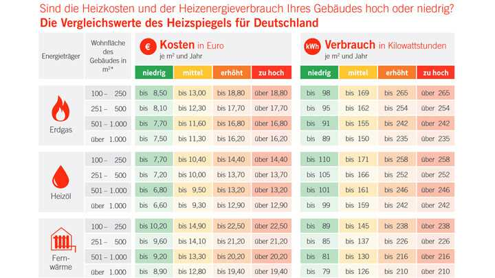 Heizspiegel 2017 – Tabelle