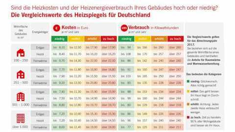 Heizspiegel 2018 – Tabelle