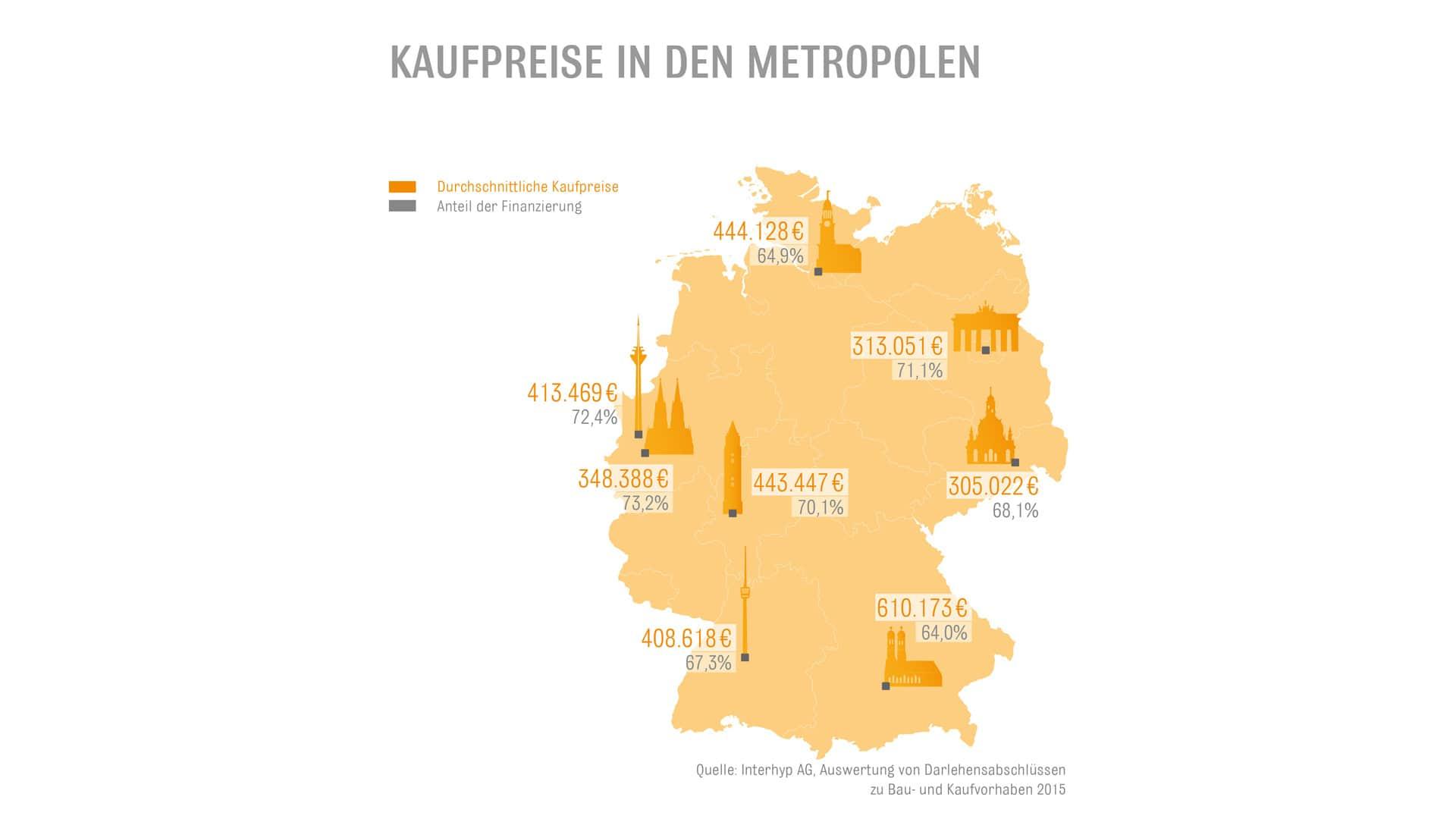 Infografik: Kaufpreise in Metropolen und Anteil der Finanzierung