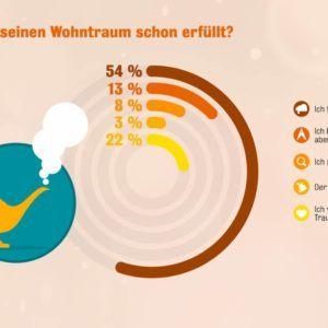 Interhyp-Studie: Drei von vier Mietern wünschen sich ein Traumhaus