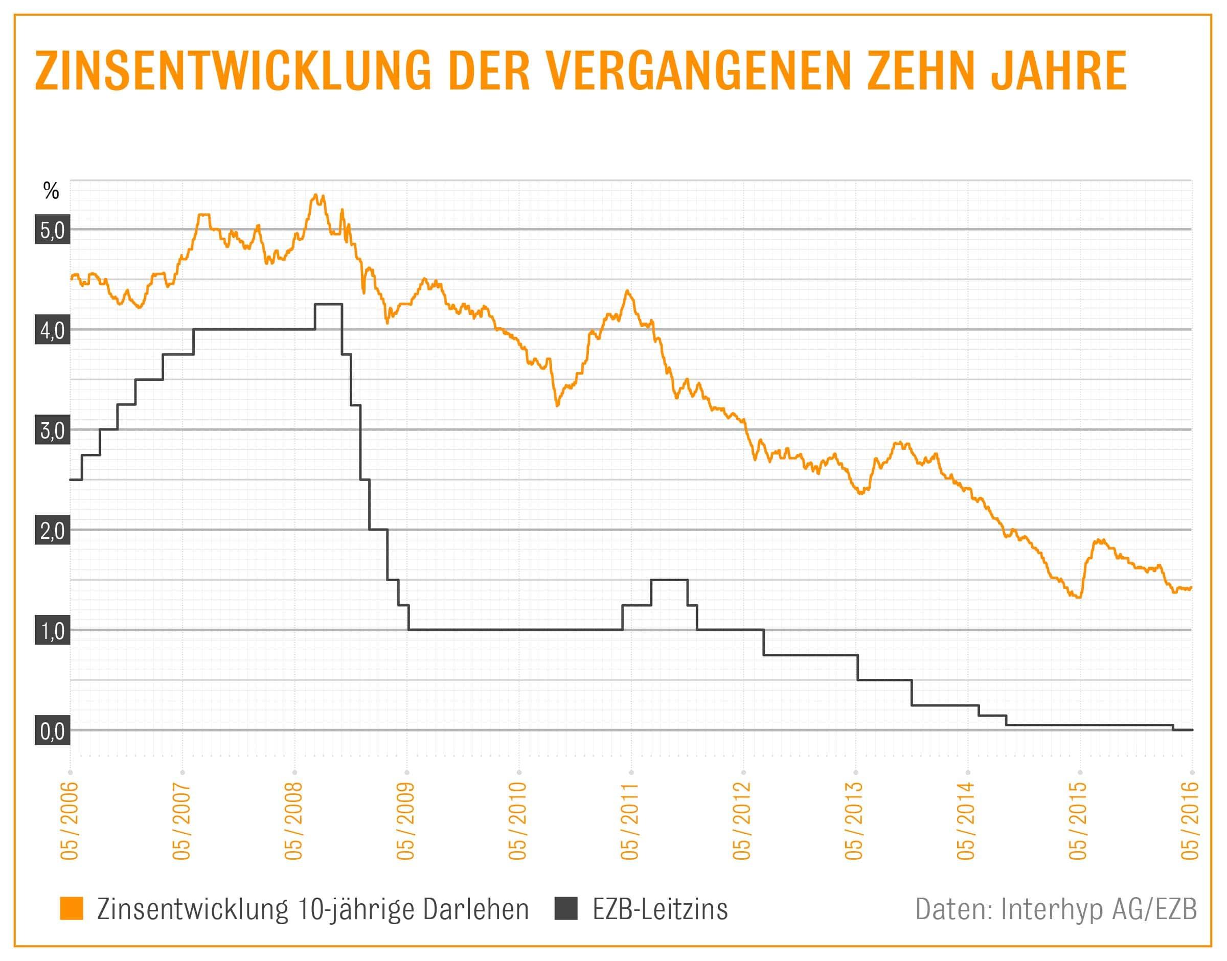 Interhyp: Zinsentwicklung der vergangenen zehn Jahre