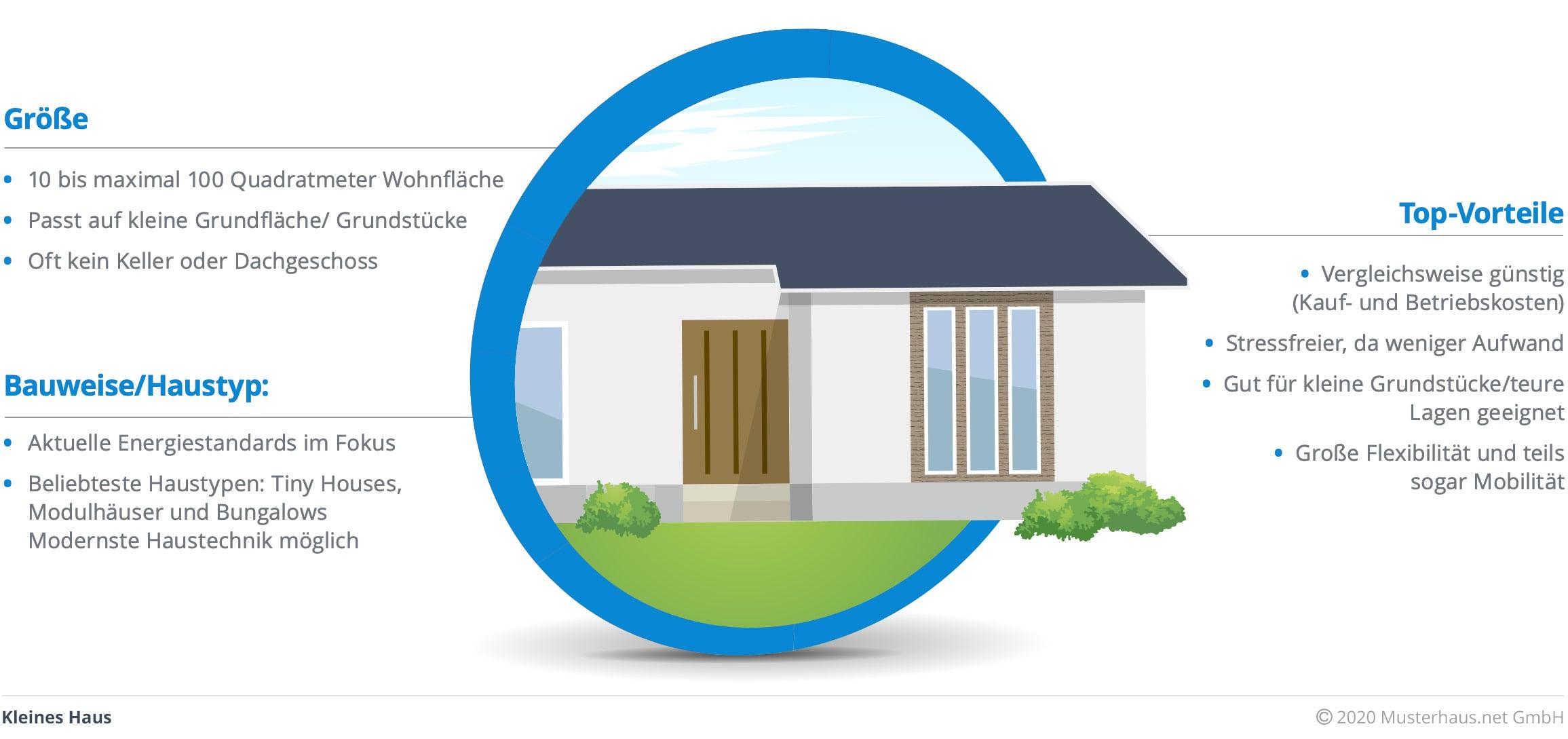 Infografik Kleines Haus