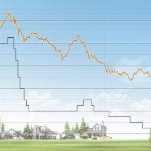Interhyp: Zinsentwicklung – weiter günstige Kredite