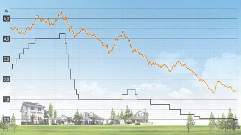 Zinsentwicklung Immobilienkredite