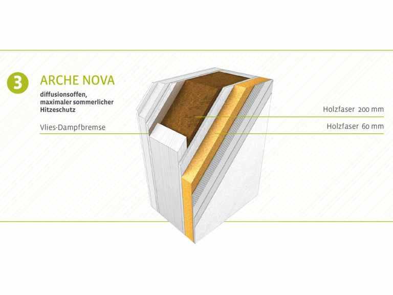 Wandaufbau der Arche Nova