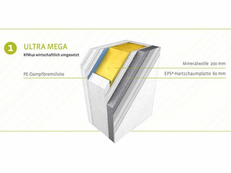 Wandaufbau der Ultra Mega Wand